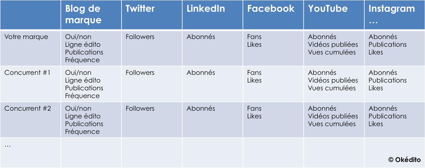Okedito quickfix content marketing benchmark réseaux sociaux