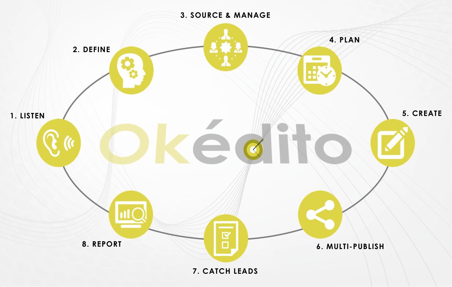 Agence Okédito content marketing méthodologie Content-to-Business