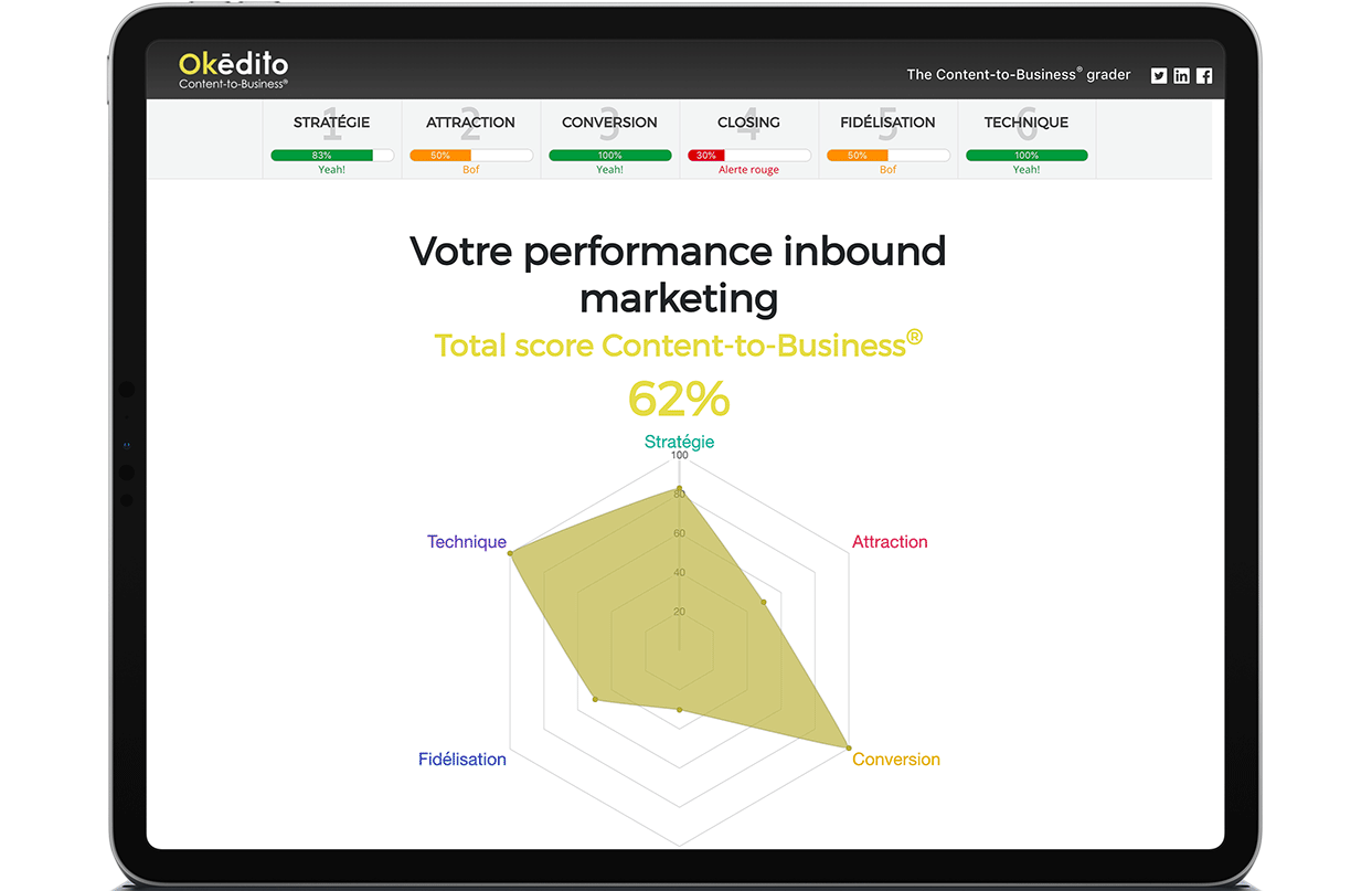 Content-to-Business grader - Score inbound marketing Okédito