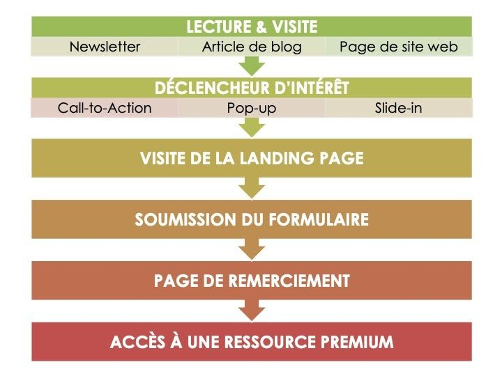 Les étapes du parcours de conversion en marketing automation