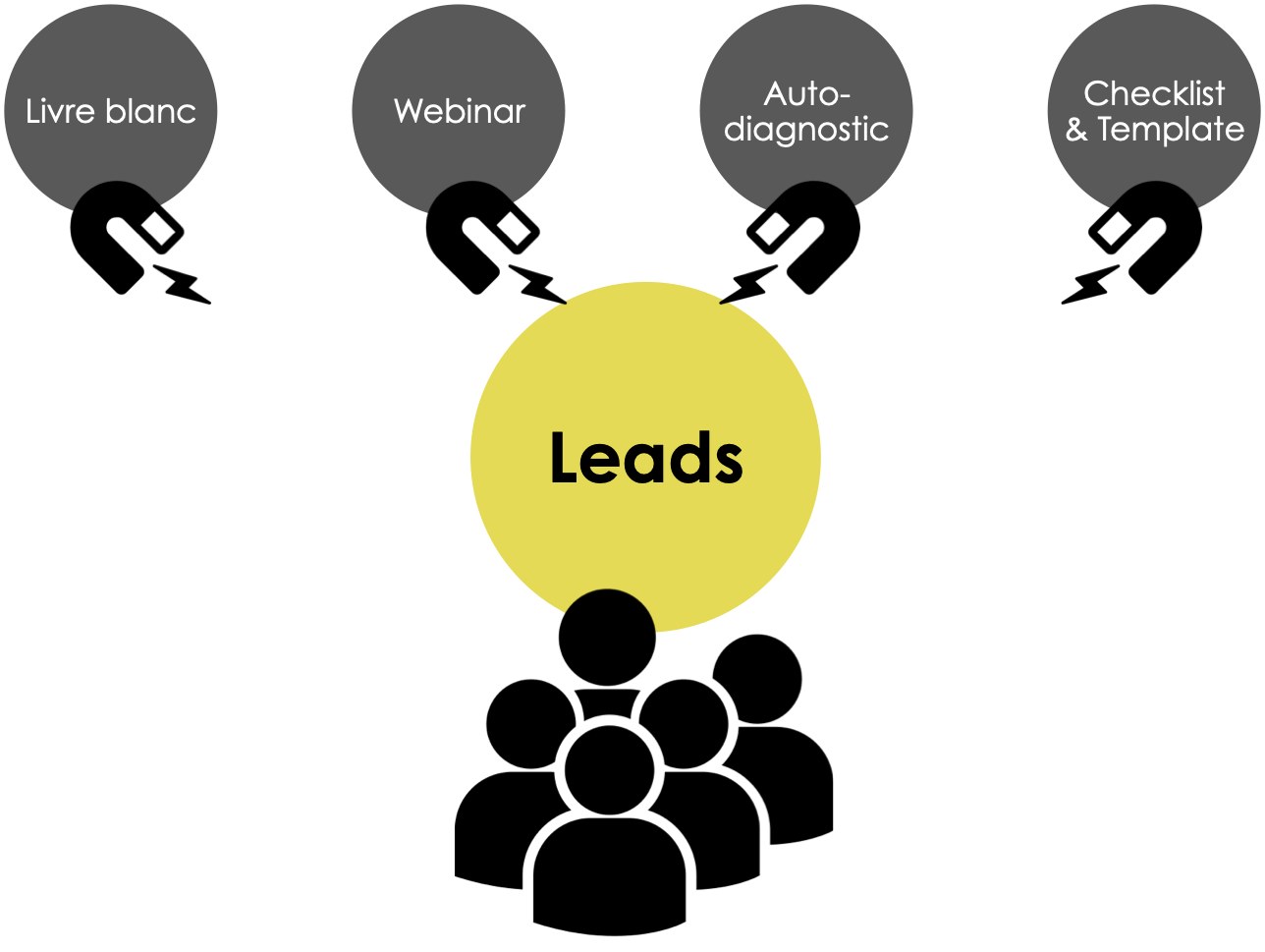 Marketing automation : les ressources premium qui servent à attirer les leads