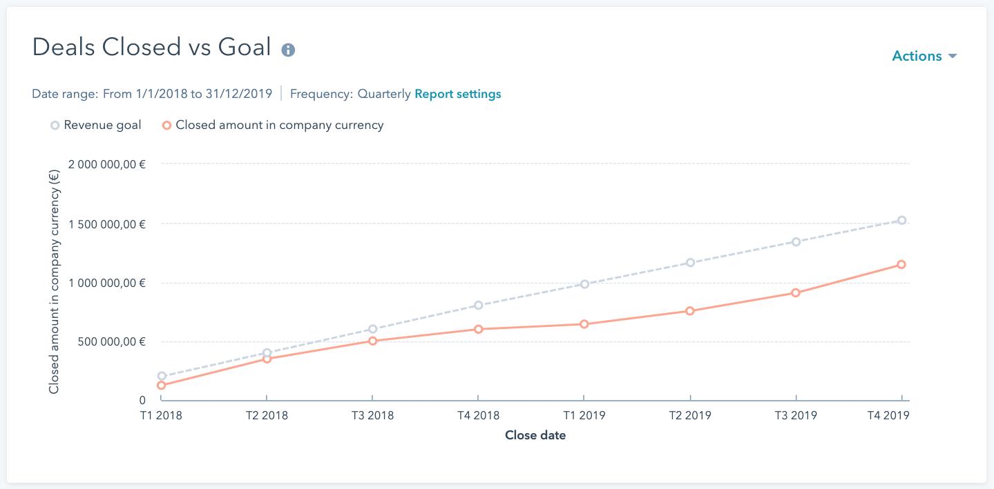 Reporting de suivi des ventes avec Okédito