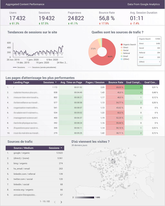 Tableau de bord performance des contenus avec Okédito