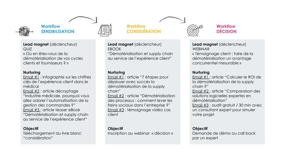 Formation marketing digital : optimiser les scénarios de campagnes emailing