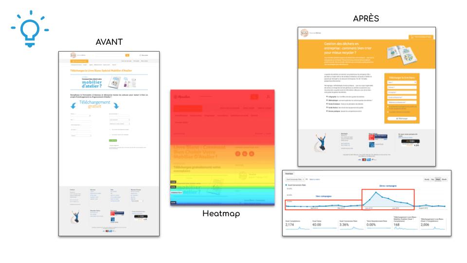 Formation marketing digital : ergonomie pour la performance des landing pages