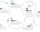 Formation marketing digital : optimiser les scénarios emailing de nurturing