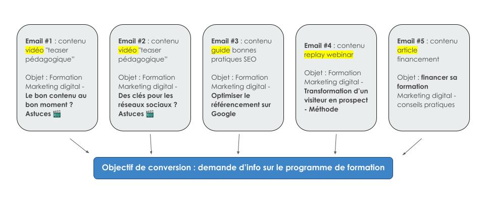 Formation marketing digital : exemple de séquence de prospection par email